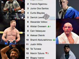 Рейтинг бойцов тяжёлого веса UFC. Шамиль Абдурахимов в топ-10 лучших бойцов дивизиона